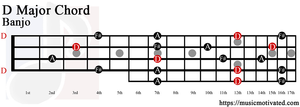 D Major Chord Guitar Image