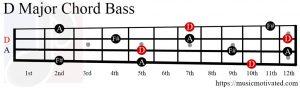 D Major chord bass