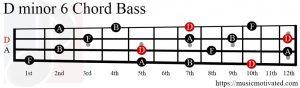 Dmin6 chord Bass