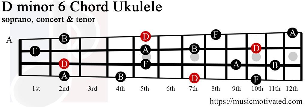 Dmin6 chord