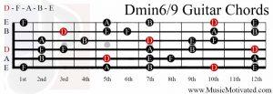 Dmin69 chord on a guitar