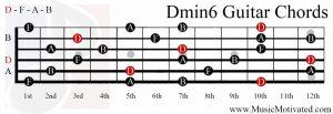 Dmin6 chord on a guitar