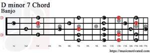 D minor 7 Banjo chord
