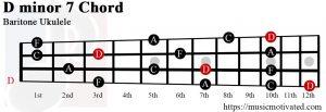 D minor 7 Baritone ukulele chord