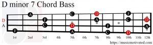 Dmin7 chord Bass