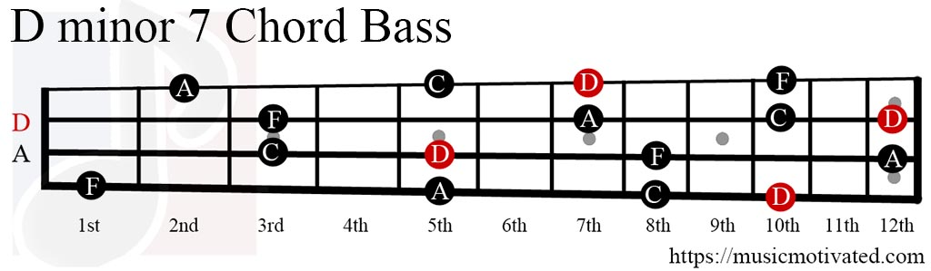 Fancy D Minor 7 Chord Image Collection - Basic Guitar Chords For ...