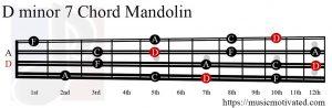 D minor 7 Mandolin chord