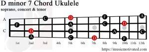 D minor 7 ukulele chord