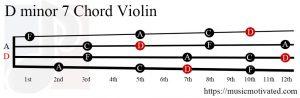 D minor 7 Violin chord