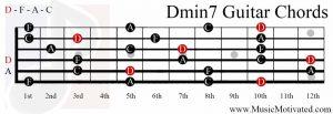 Dmin7 chord on a guitar