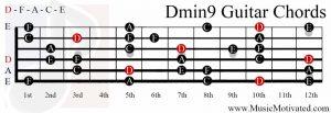 Dmin9 chord on a guitar