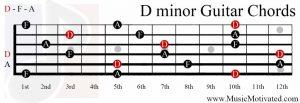 D minor chord guitar