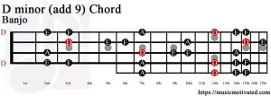 D minor add 9 Banjo chord