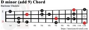 D minor add 9 Baritone ukulele chord