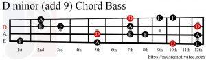 D minor (add 9) chord Bass