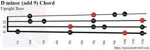 D minor (add 9) Upright Bass chord