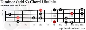 D minor add 9 Ukulele chord