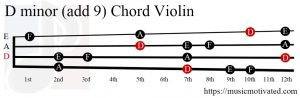 D minor add 9 Violin chord