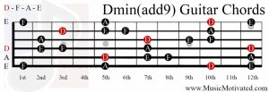 Dmin(add9) chord on a guitar
