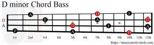 D minor chord Bass
