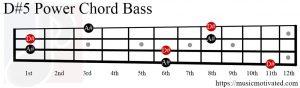 D#5 chord Bass