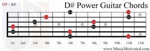 D#5 chord guitar