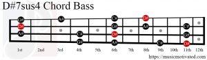 D#7sus4 chord Bass