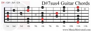 D#7sus4 chord on a guitar