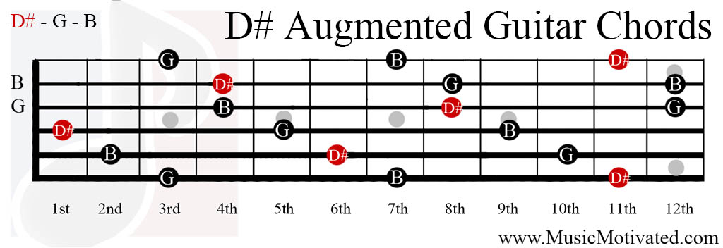 D# Augmented chords