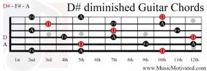D# diminished chord guitar