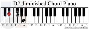 D# diminished chord piano