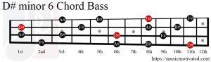 D#min6 chord Bass