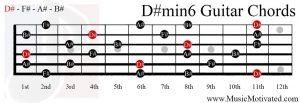 D# minor 6 chord piano