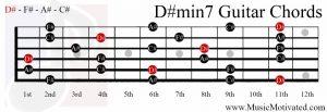 D#min7 chord on a guitar