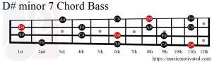 D#min7 chord Bass