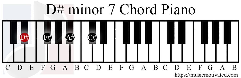 Fm Chord  F Minor Guitar Chord for Beginners  ChordBank
