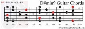 D#min9 on a guitar