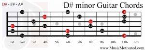 D# minor chord guitar