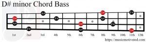D# minor chord Bass