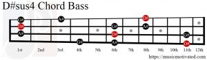 D#sus4 chord on a Bass