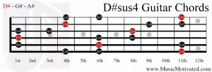 D#sus4 chord on a guitar