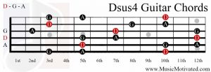 Dsus4 chord on a guitar