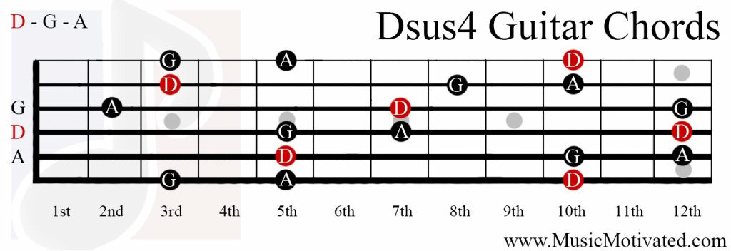 guitar chords dsus » Music Sheets, Chords, Tablature and Song Lyrics ...