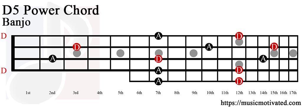 Guitar Chords D5