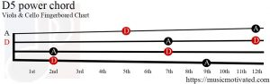 D5 power Viola Cello chord