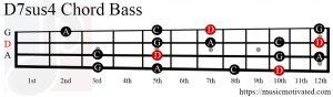D7sus4 chord Bass