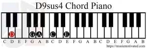 D9sus4 chord on a piano