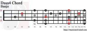 Dsus4 Banjo chord