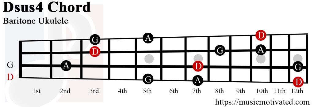 Dsus4 chords