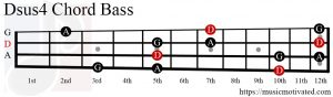 Dsus4 chord on a Bass